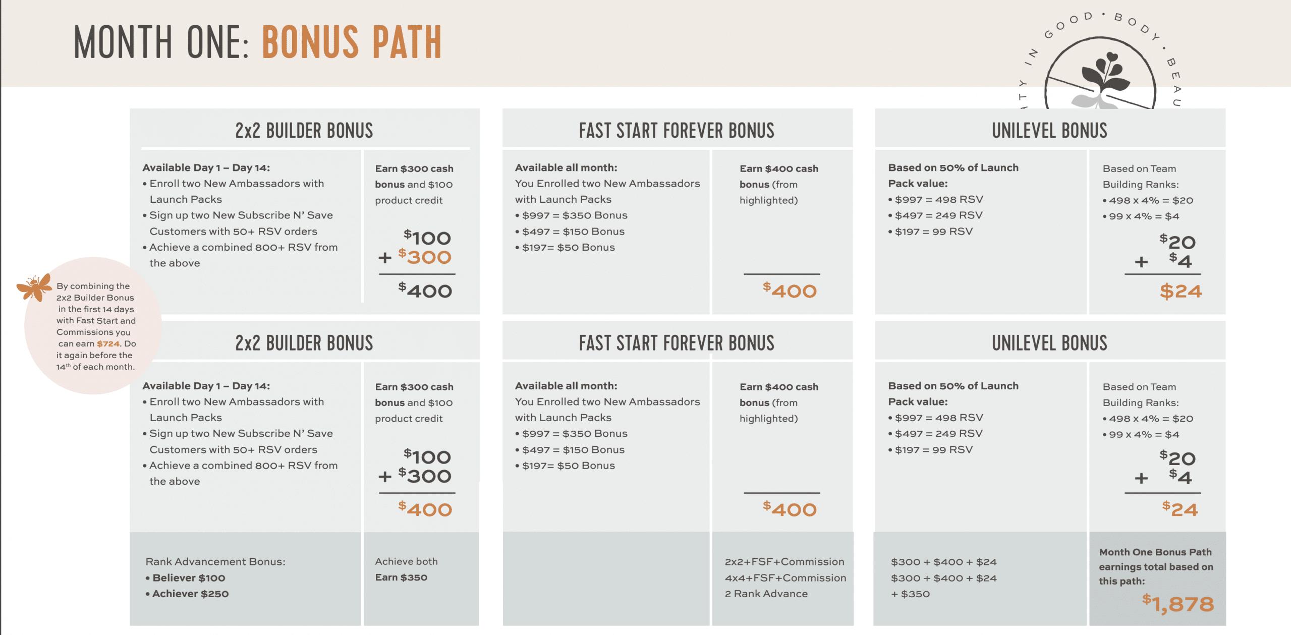 MIG Bonus Plan