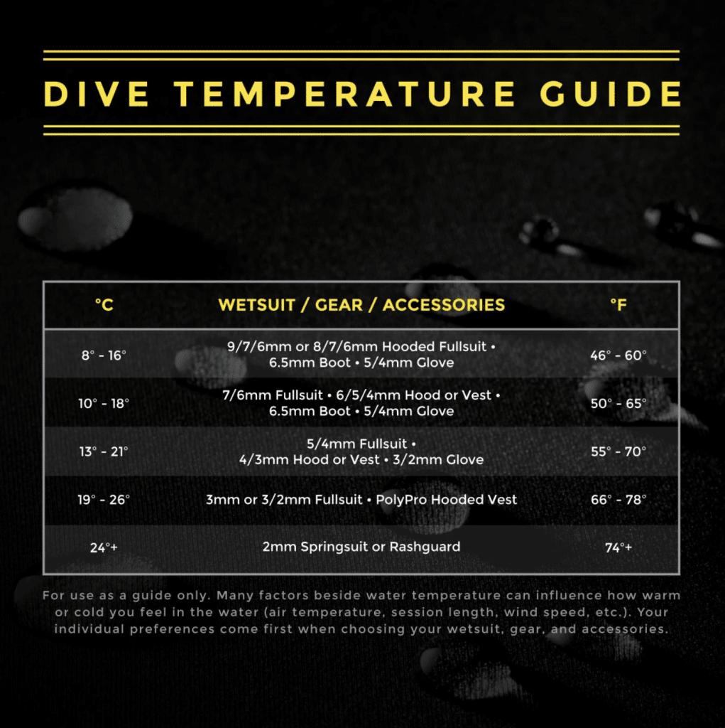 xcel temperature guide
